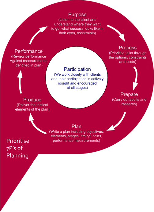 Prioritise 7Ps of Planning Process diagram